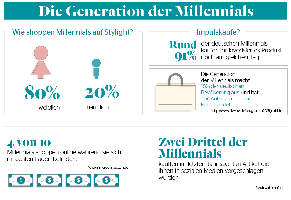 Onlineshopping Trends Millennials Q2-2016-Stylight