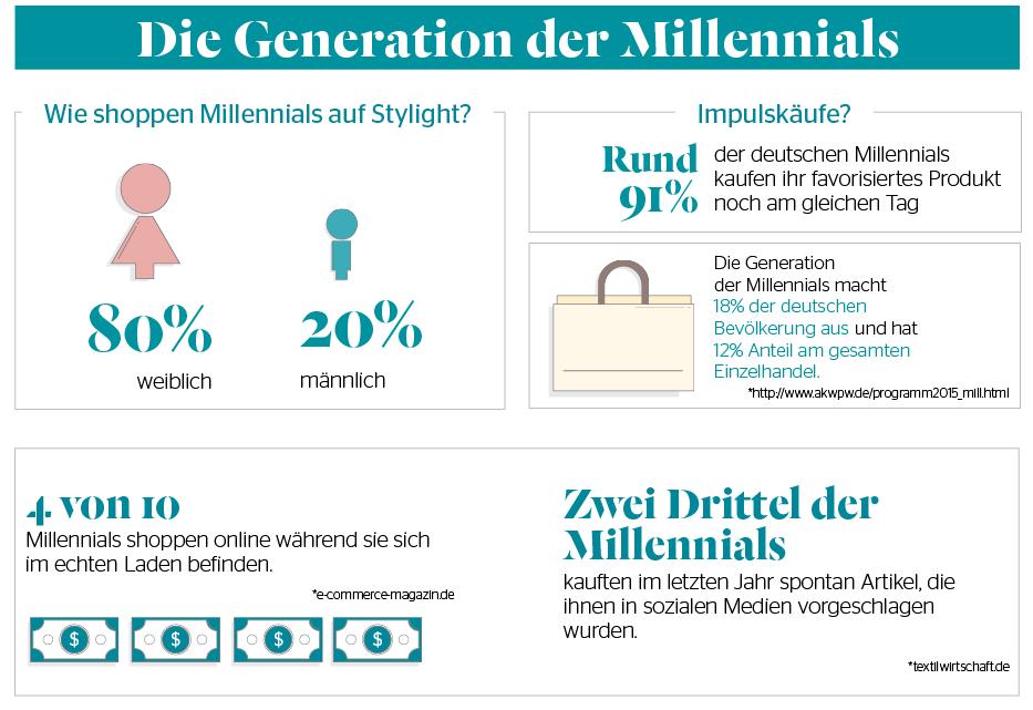 Onlineshopping Trends Millennials Q2-2016-Stylight