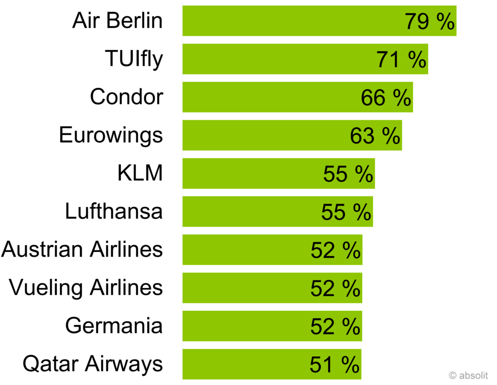 TOP10 Airline