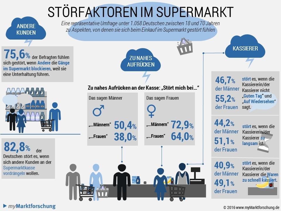 Infografik-Stoerfaktoren-im-Supermarkt-2016