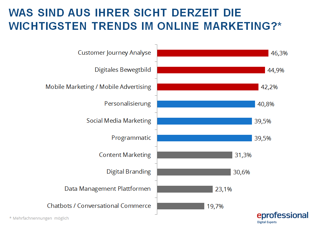dmexco_Umfrage_2016_Trends