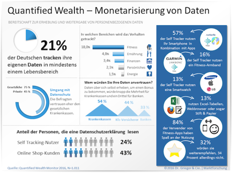 infografik-quantified-wealth-monetarisierung-daten-2016_480