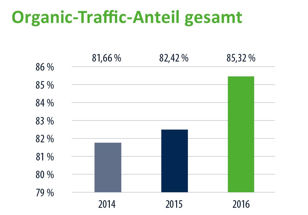 vergleich_organic_traffic_anteil_gesamt