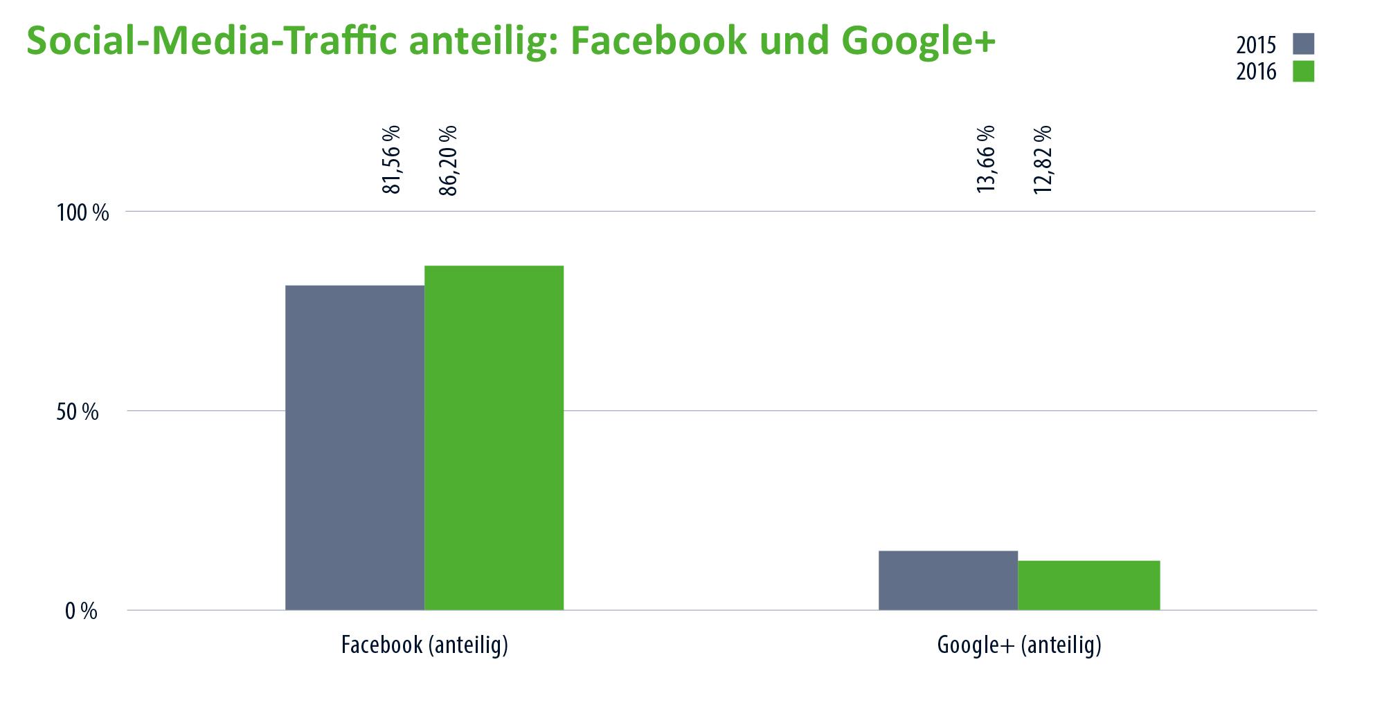 vergleich_social_media_traffic_anteilig