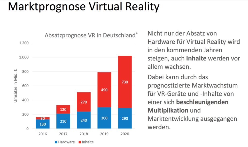 Eigene Darstellung in Anlehnung an Deloitte: Die Zukunft der Consumer Technology 2016, 2016