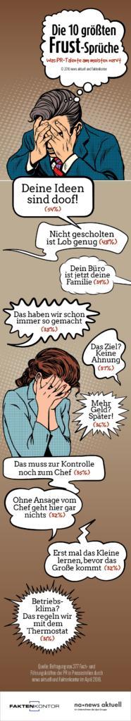 """Blockierte Ideen, fehlende Anerkennung und schlechte Work-Life-Balance: Damit verbrennt man junge PR-Talente am schnellsten. Das sagen knapp 400 Beschäftige in den Pressestellen deutscher Unternehmen im PR-Trendmonitor von news aktuell und Faktenkontor. Weiterer Text über ots und www.presseportal.de/nr/6344 / Die Verwendung dieses Bildes ist für redaktionelle Zwecke honorarfrei. Veröffentlichung bitte unter Quellenangabe: """"obs/news aktuell GmbH/news aktuell / Faktenkontor"""""""