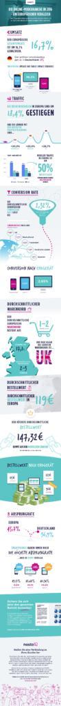 infografik-nosto-online-modebranche