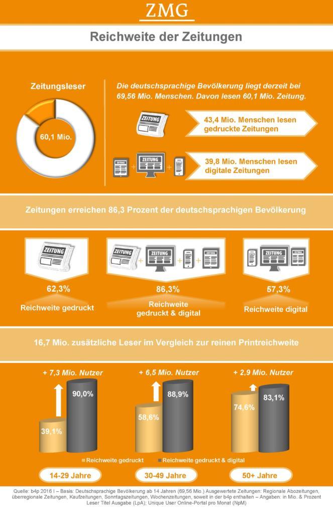 infografik_reichweite_der_zeitungen_2016