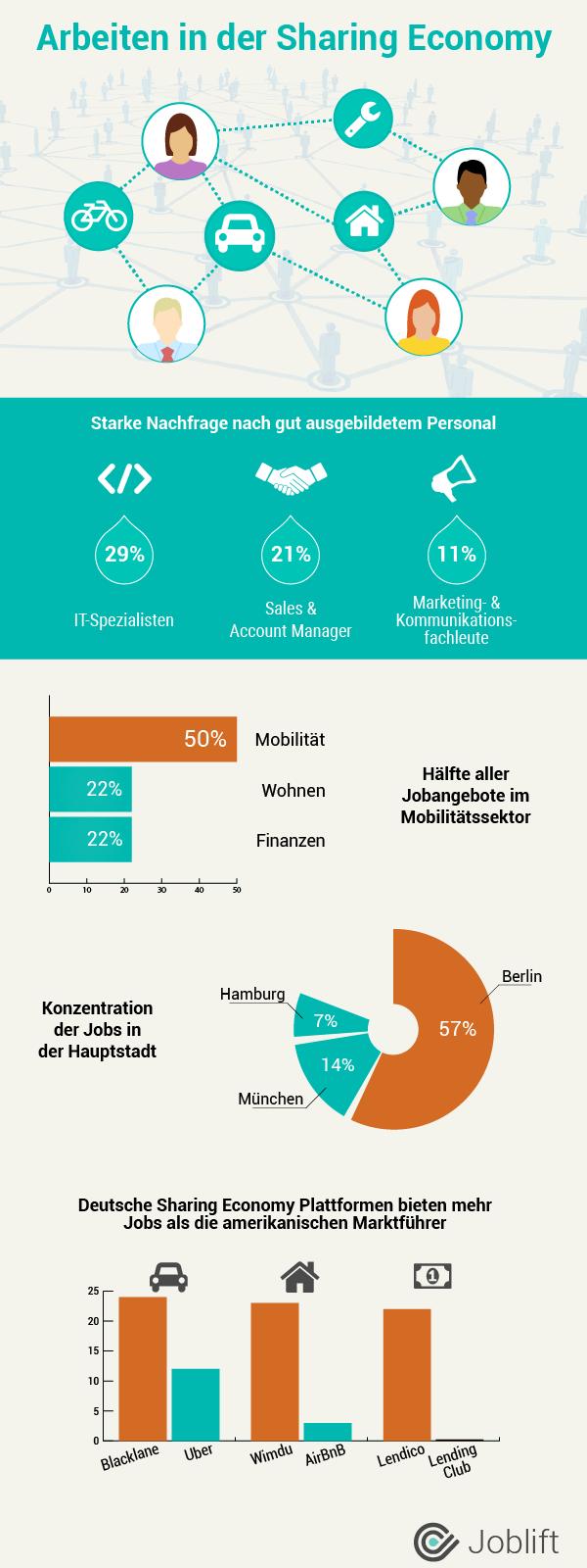 airbnb uber und co schleppende arbeitsmarktentwicklung in der sharing economy absatzwirtschaft. Black Bedroom Furniture Sets. Home Design Ideas