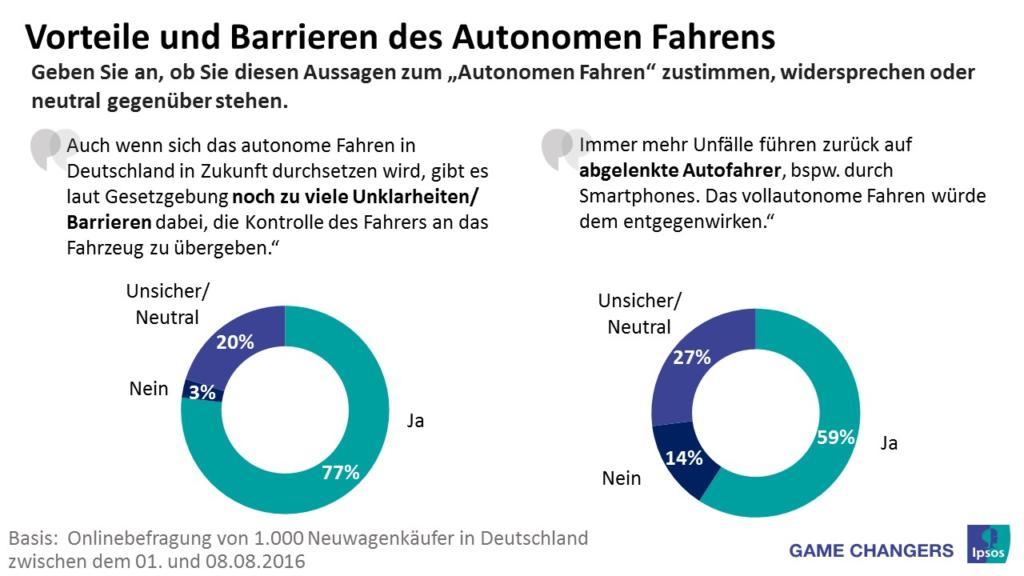 ipsos-pi_autonomes-fahren_vorteilebarrieren_oktober2016