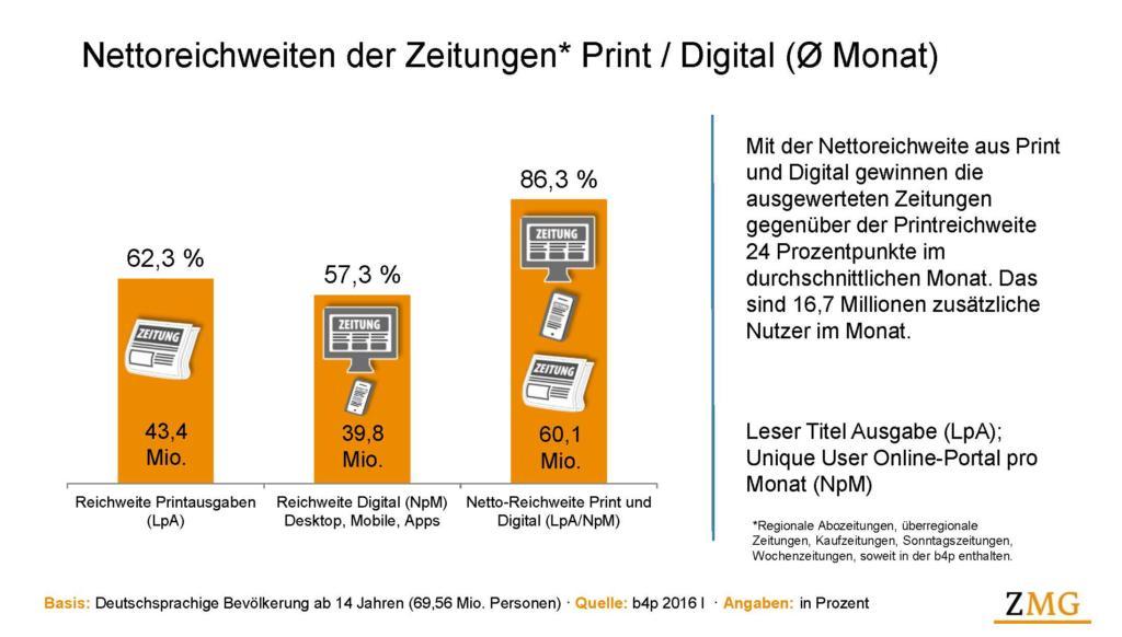 nettoreichweiten_der_zeitungen_print_digital_b4p-2016