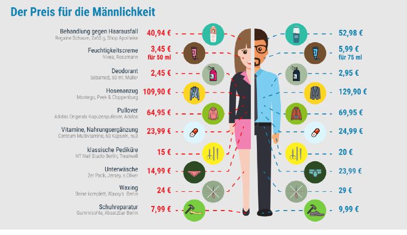 infografik_preis-maennlichkeit