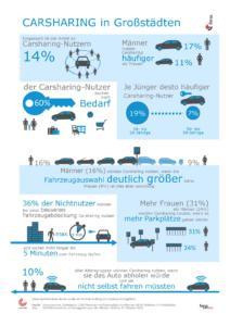 carjump_infografik_forsa-umfrage_carsharing-in-grosssta%cc%88dten