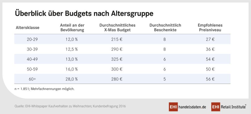pm_wp_kaufverhalten_budget_2016
