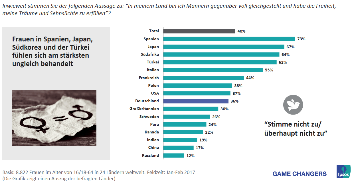 Weltweite Ungleichheit: Auch in Deutschland gibt es keine