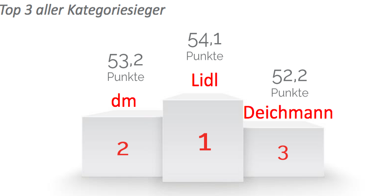 adidas Performance zu Top Preisen – Deichmann