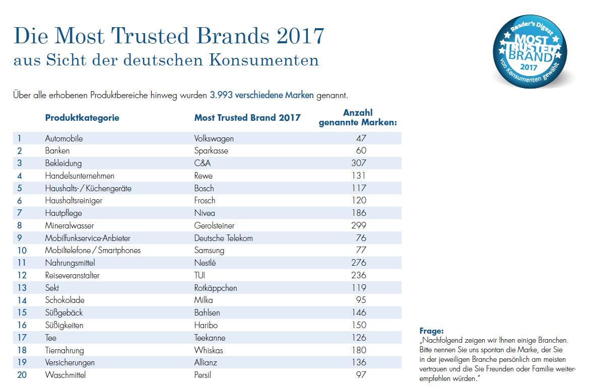 Top-Studie: Deutschen offen für digitale Übermittlung von ...