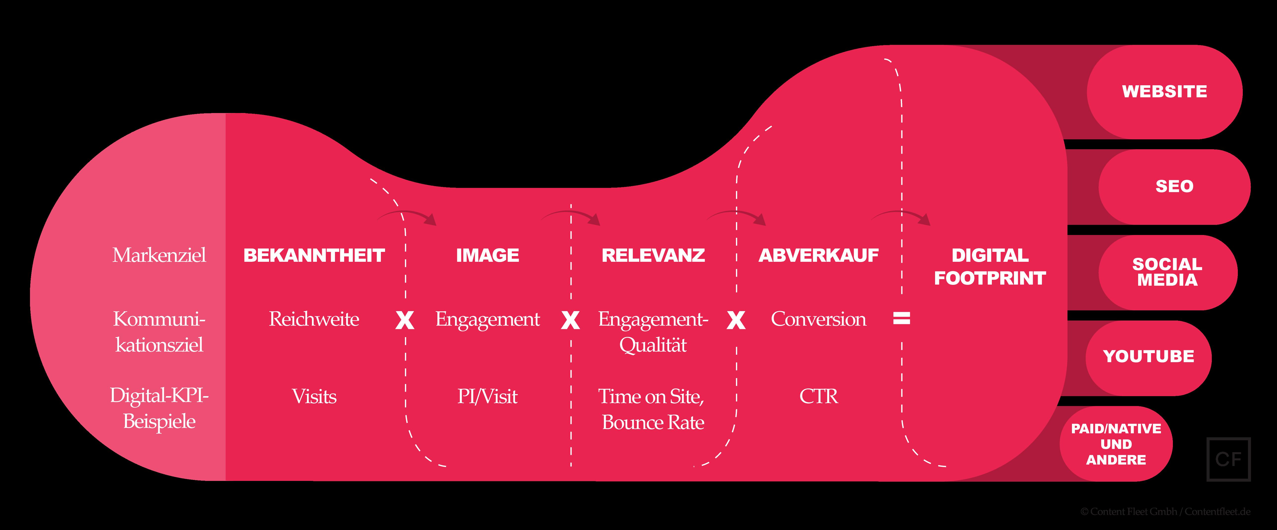Belastbare Ergebnisse beim Content Marketing – von wegen, das geht ...