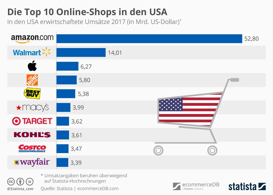 Top studie nur jeder zweite e mail marketing manager ist for Best online shops usa