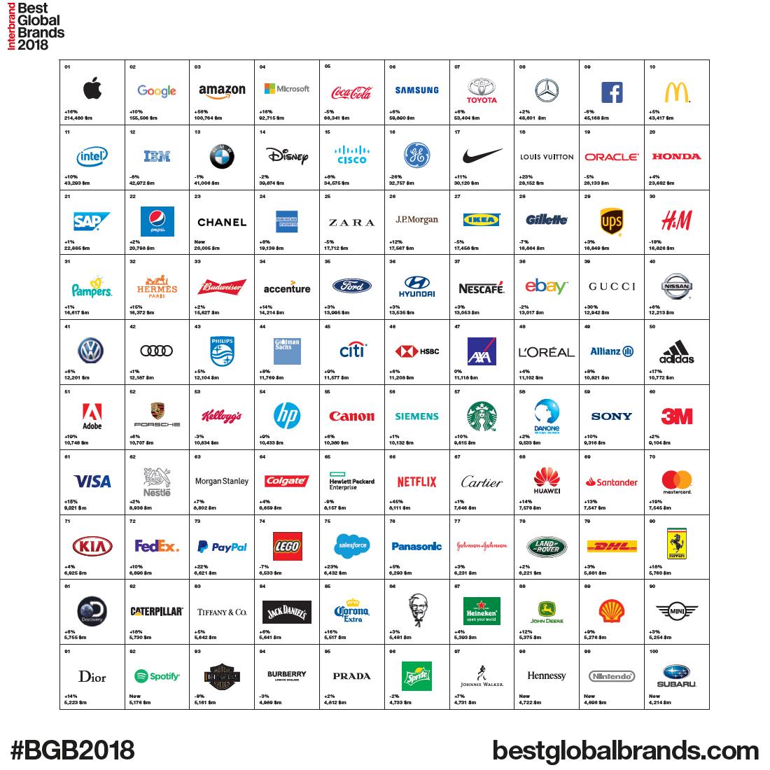 best global brands 2018 apple ist wertvollste marke der welt und mercedes berrascht