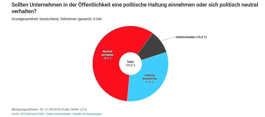 Befragung. Quelle: http://www.absatzwirtschaft.de/wp-content/uploads/2018/11/Bildschirmfoto-2018-11-08-um-09.51.39.png