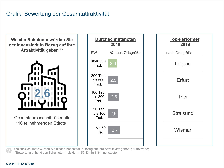 Leipzig Erfurt Trier Stralsund Und Wismar Haben Die Attraktivsten Innenstadte Absatzwirtschaft