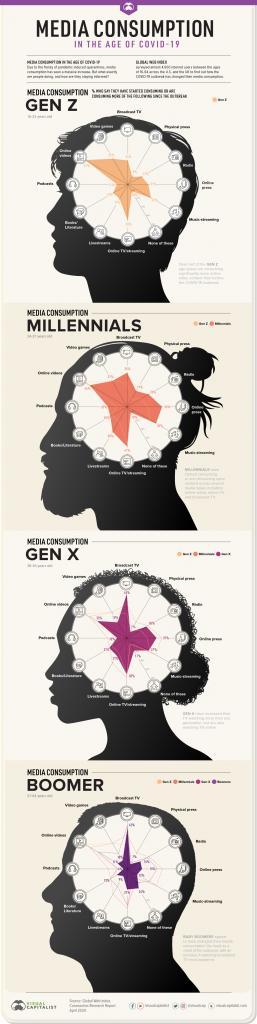 Grafik Media Nutzung Generationen