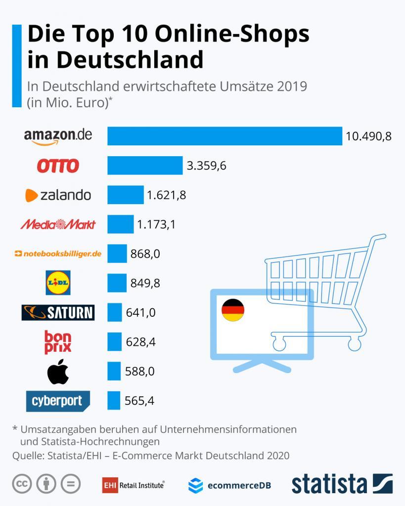 e-commerce-ranking: das sind die top-100-onlineshops
